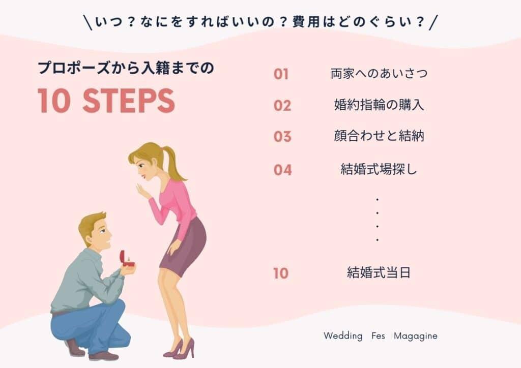 プロポーズから入籍まで理想の期間って?婚約期間ですべき10のこと